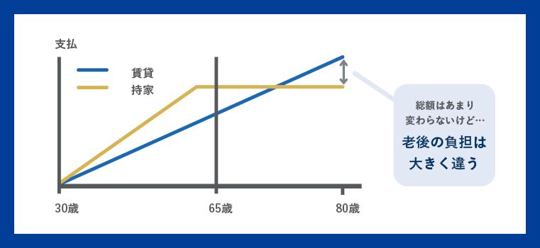 賃貸VS持ち家老後のコストの比較の画像
